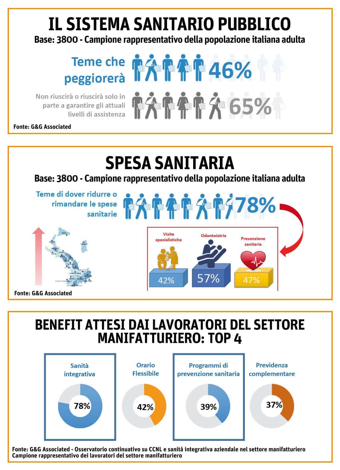 welfare24_infografiche
