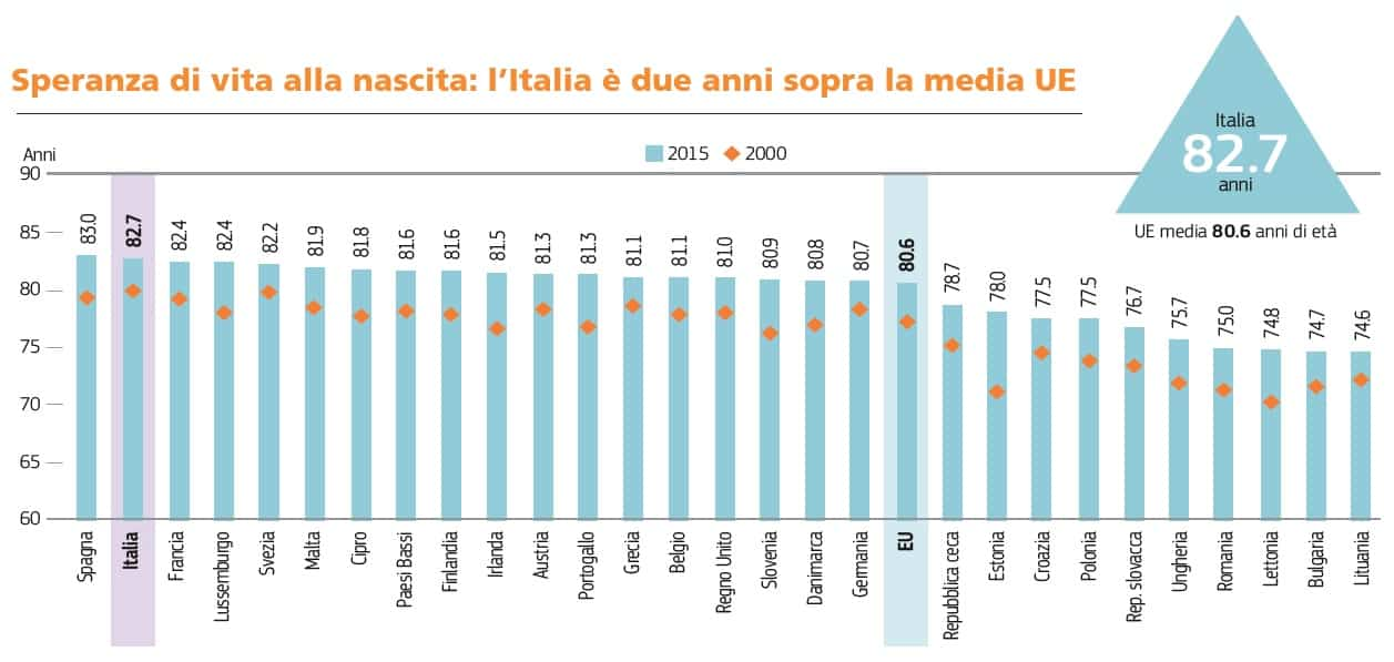 State of Health in the European Union dell'OCSE